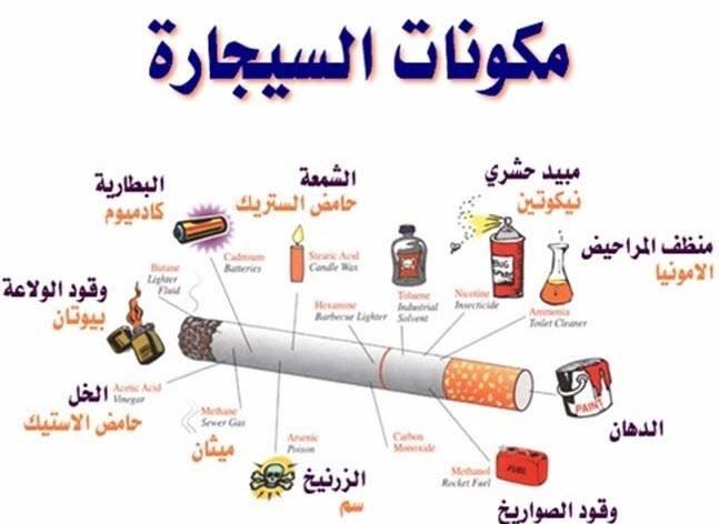 مكونات السيجارة