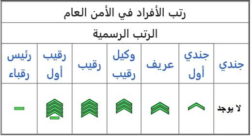 أشكال وإشارات الرتب العسكرية للأفراد في المملكة العربية السعودية