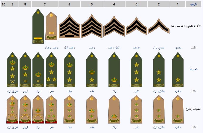 أشكال وإشارات الرتب العسكرية للضباط في المملكة العربية السعودية