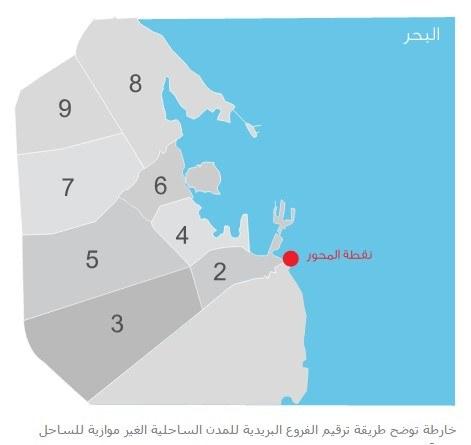 قطاعات المدن الساحلية الغير موازية للساحل