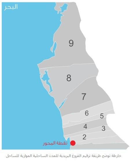 قطاعات المدن الساحلية الموازية للسواحل