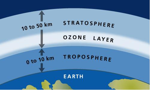 تحول جزئيات الأوكسجين إلى غاز الأوزون