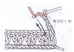 المنتفخة الثلاثية والمنتهية بسلسلة، في فراغ واحد 1