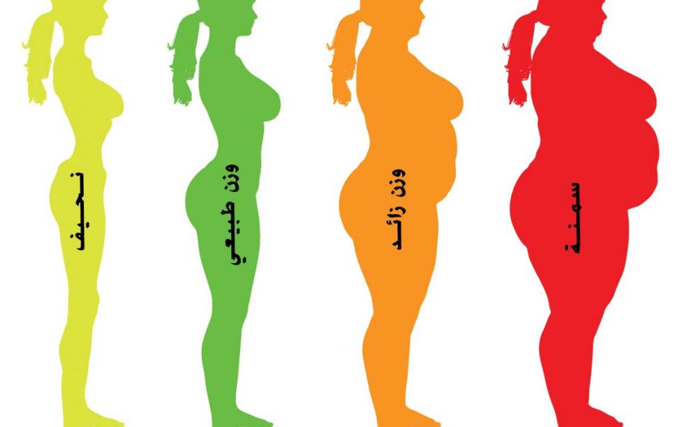 مؤشر كتلة الجسم الوزن المثالي