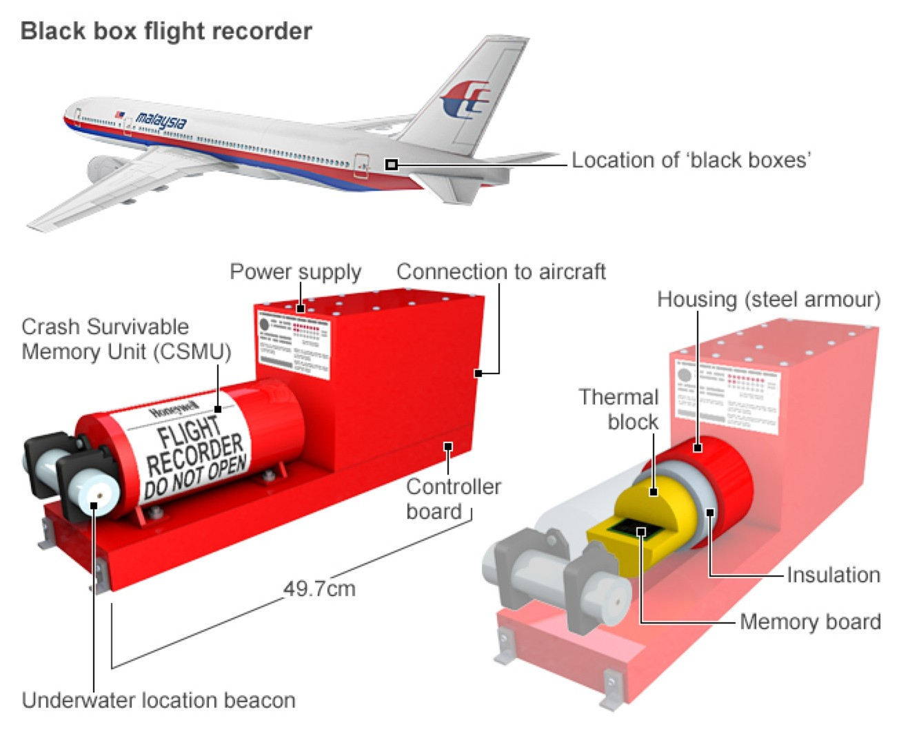 أين يتواجد الصندوق الأسود في الطائرة