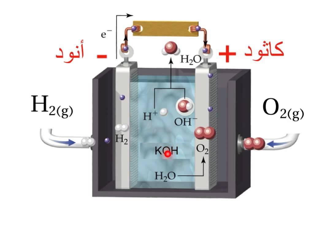 أنواع خلايا الوقود الجديدة