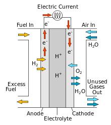 كيف تعمل خلايا الوقود الجديدة