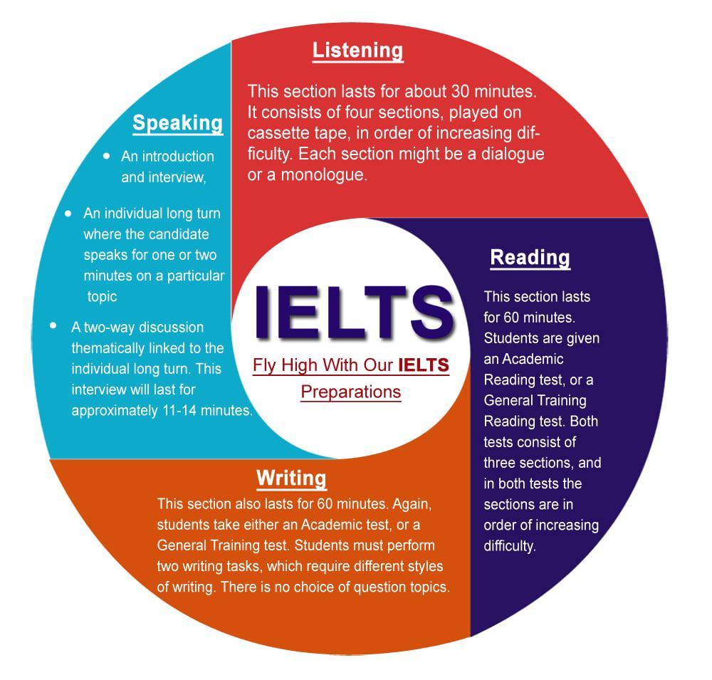 تتكون امتحانات IELTS من: