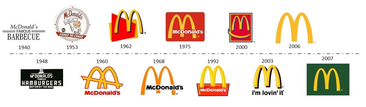 تطورشعار شركة مطاعم سلسة ماكدونالد