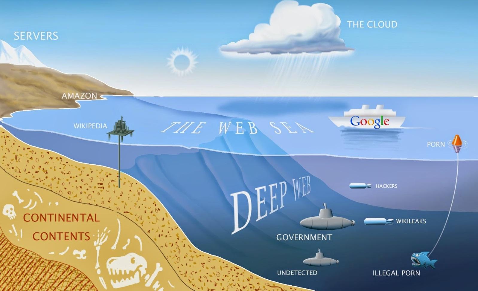 تعرف على أنواع الانترنت والفرق بينها وكيفية الوصول إليها