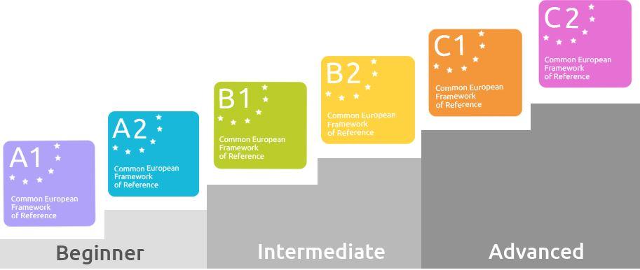مستويات اللغة الإنكليزية بحسب الإطار الأوروبي المشترك للغات