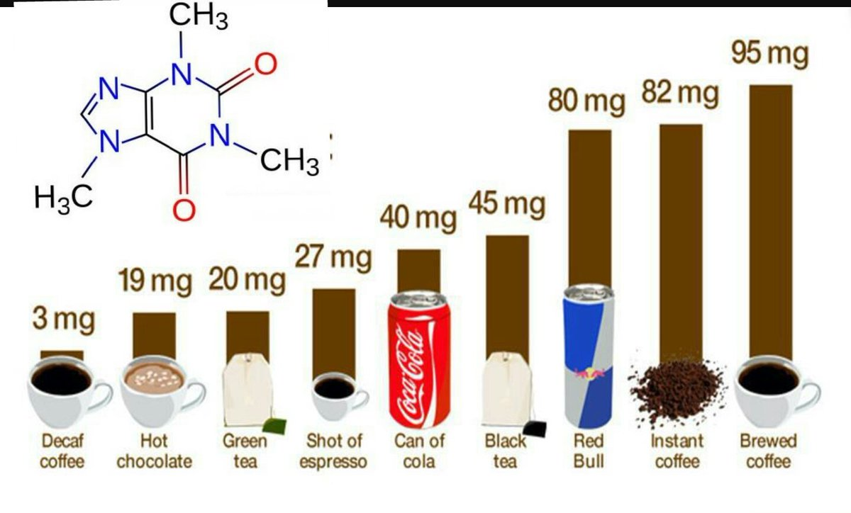 ما هي كمية الكافايين التي تحتوي عليها بعض الاطعمة والمشروبات