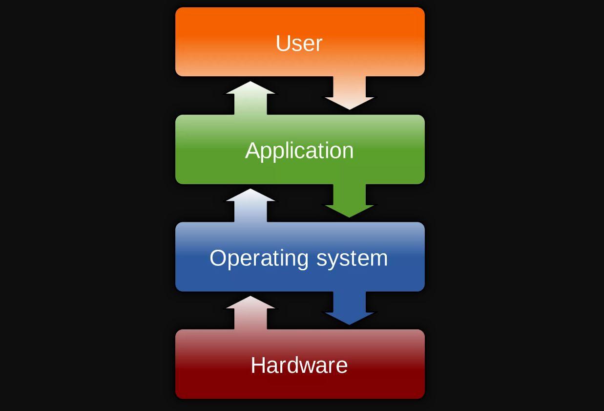 نظام التشغيل ما هي أنظمة تشغيل الحواسيب تعريفها وأنواعها ومبدأ عملها مجلتك