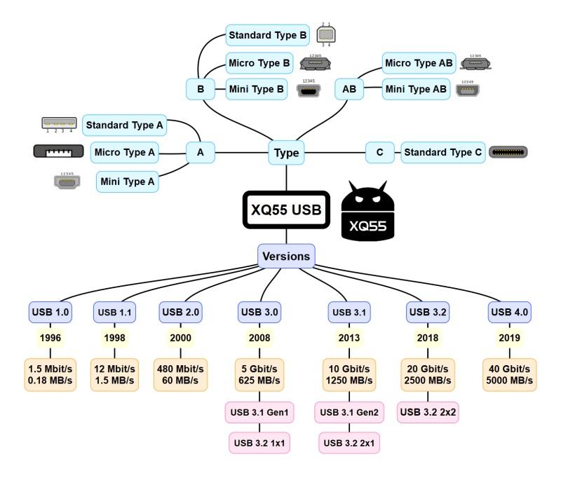 تطور وصلة يو اس بي (USB) مع الزمن