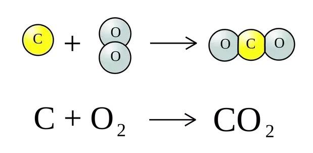 معادلة غاز ثاني أكسيد الكربون