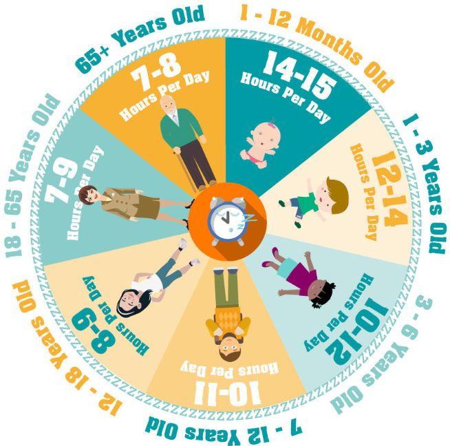 عدد ساعات نوم الطفل من حديثي الولادة إلى المراهقين حتى سن الـ 18 مجلتك