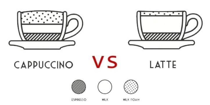 ما الفرق بين الكابتشينو والكافي لاتيه؟