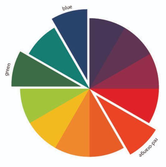 5 – الألوان المثلثية المتناظرة أو المتقابلة المثلثية دائرة الألوان للملابس