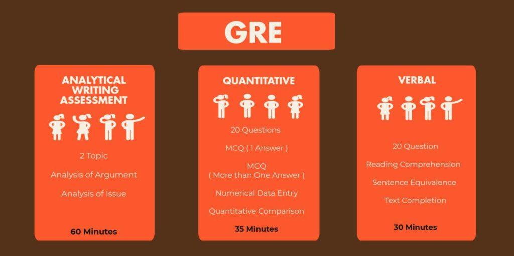 مما يتكون اختبار ger وما هي هيكليته