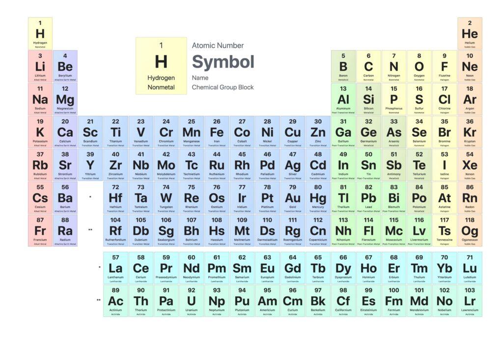 الجدول الدوري للعناصر الكيمائية … معلومات وحقائق قد لا تعرفها7