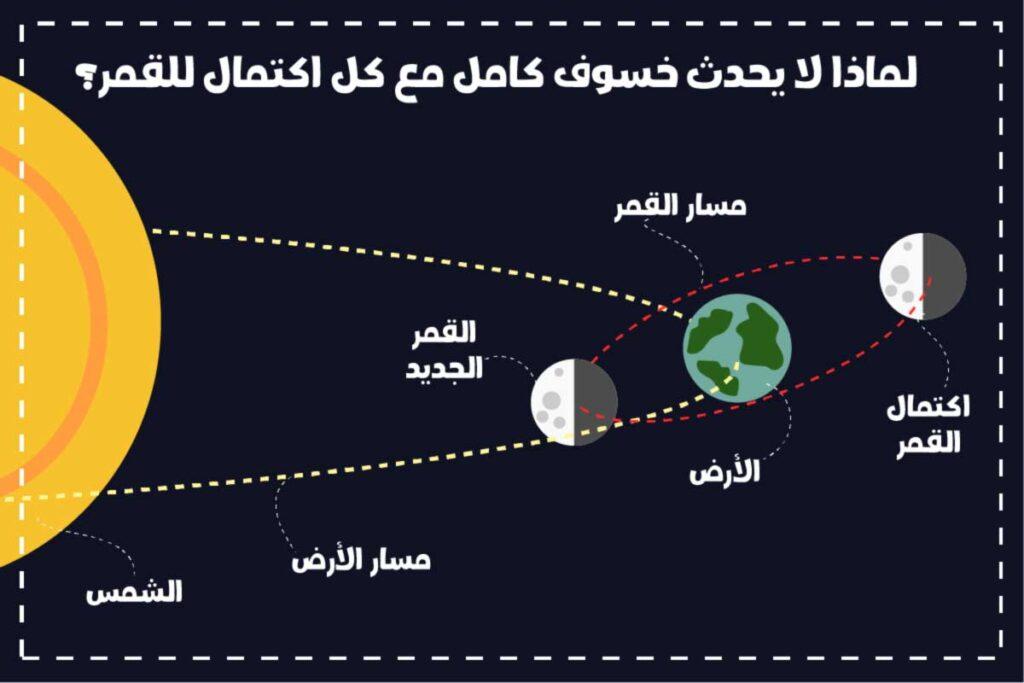 لماذا لا يحدث خسوف كامل مع كل اكتمال للقمر؟